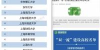 """上海外国语大学入选国家""""双一流""""建设名单 - 上海外国语大学"""