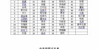 国家计算机网络应急技术处理协调中心上海分中心2018年度招聘笔试公告 - 通信管理局