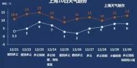 冬至日最高气温14℃  今日为出行祭扫最高峰 - Sh.Eastday.Com
