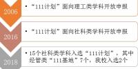 """我校再次入选国家级引智项目""""111计划"""" - 上海财经大学"""