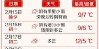 沪这个春节七天假期五天雨 今天最高气温降至9℃ - Sh.Eastday.Com