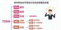 上海中考改革方案出台:总分750分 招生录取办法有变 - Sh.Eastday.Com