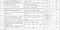我校喜获26项上海市教学成果奖 - 华东理工大学